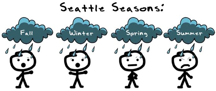seattle seasons rain