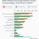 How to Prepare Your House for the Renting Market